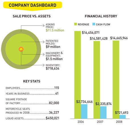 Company Dashboard