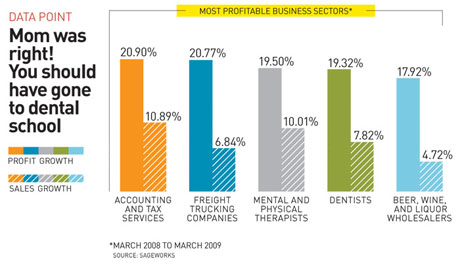Most Profitable Business Sectors