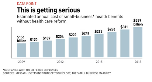 Cost of Small-Business Health Benefits